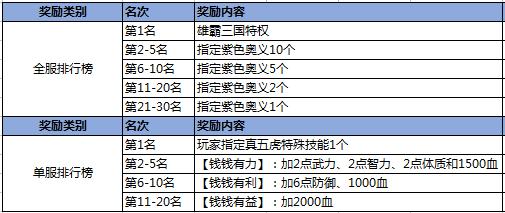 全服and单服榜单.png